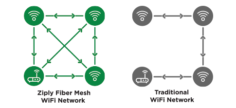 Mesh network infographic
